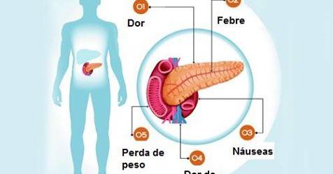 ¡6 Síntomas de que tienes un problema en el Páncreas! | Mi