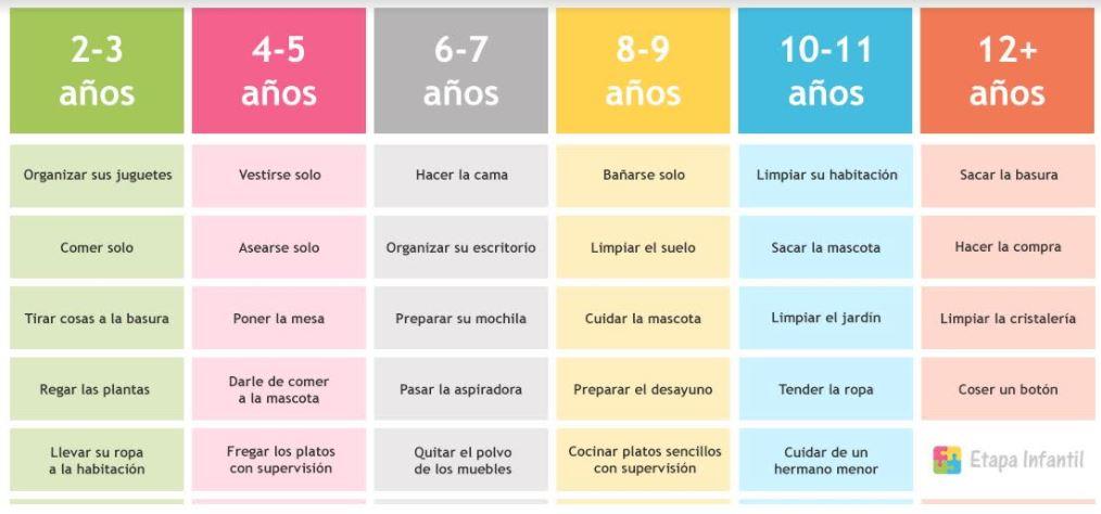 Tabla de tareas del hogar para niños